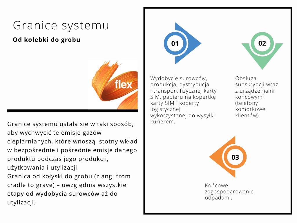 granice-systemu-orange-flex